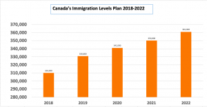 Canada Immigration Plan Chart